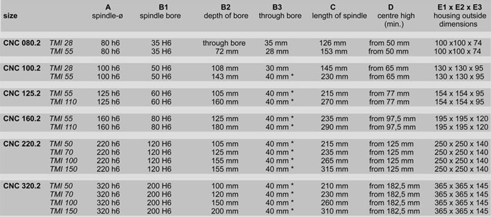 Torque, Main dimensions